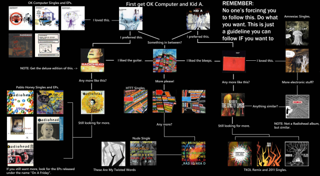 get into radiohead